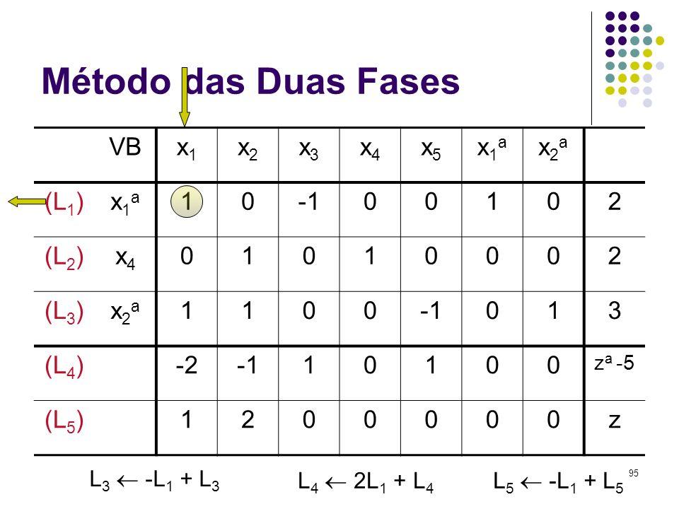 95 Método das Duas Fases VBx1x1 x2x2 x3x3 x4x4 x5x5 x1ax1a x2ax2a (L 1 )x1ax1a 1000102 (L 2 )x4x4 01010002 (L 3 )x2ax2a 1100013 (L 4 )-210100 z a -5 (