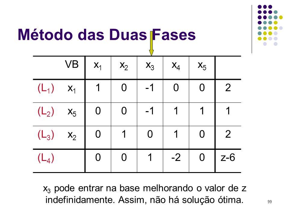 99 Método das Duas Fases VBx1x1 x2x2 x3x3 x4x4 x5x5 (L 1 )x1x1 10002 (L 2 )x5x5 00111 (L 3 )x2x2 010102 (L 4 )001-20z-6 x 3 pode entrar na base melhor