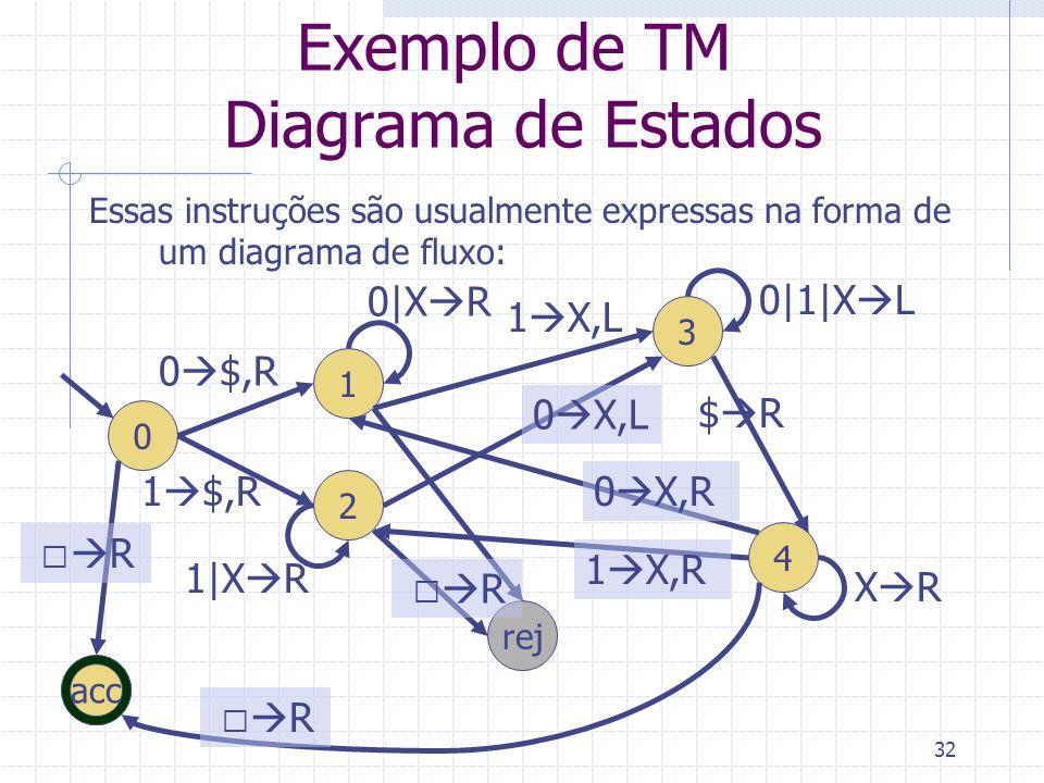 32 Exemplo de TM Diagrama de Estados Essas instruções são usualmente expressas na forma de um diagrama de fluxo: 0 1 rej 0 $,R acc  R 2 1 $,R 0|X R 1