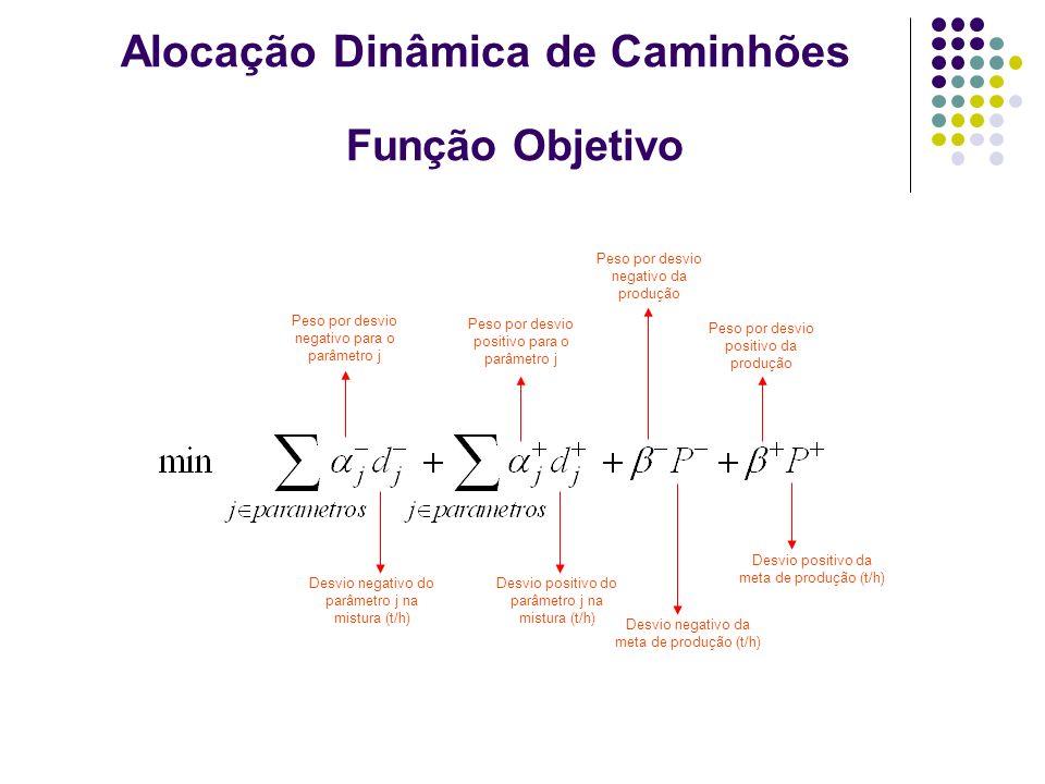 Função Objetivo Desvio negativo do parâmetro j na mistura (t/h) Desvio positivo do parâmetro j na mistura (t/h) Peso por desvio negativo para o parâme