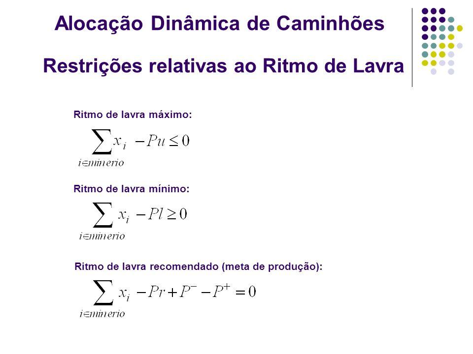Restrições relativas ao Ritmo de Lavra Ritmo de lavra máximo: Ritmo de lavra mínimo: Ritmo de lavra recomendado (meta de produção): Alocação Dinâmica