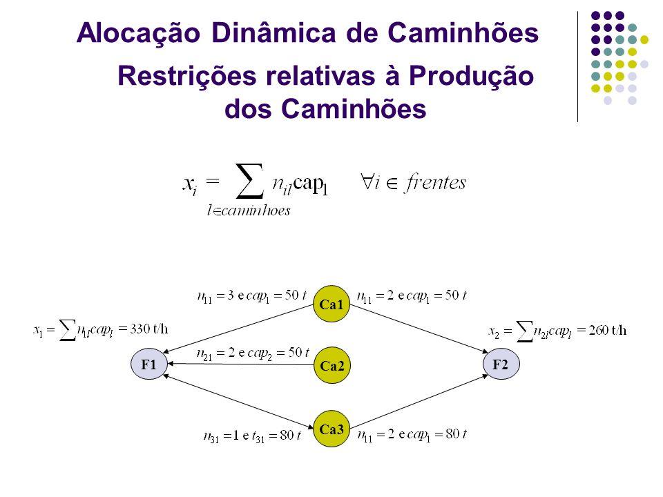 Restrições relativas à Produção dos Caminhões Ca1 Ca2 Ca3 F1F2 Alocação Dinâmica de Caminhões