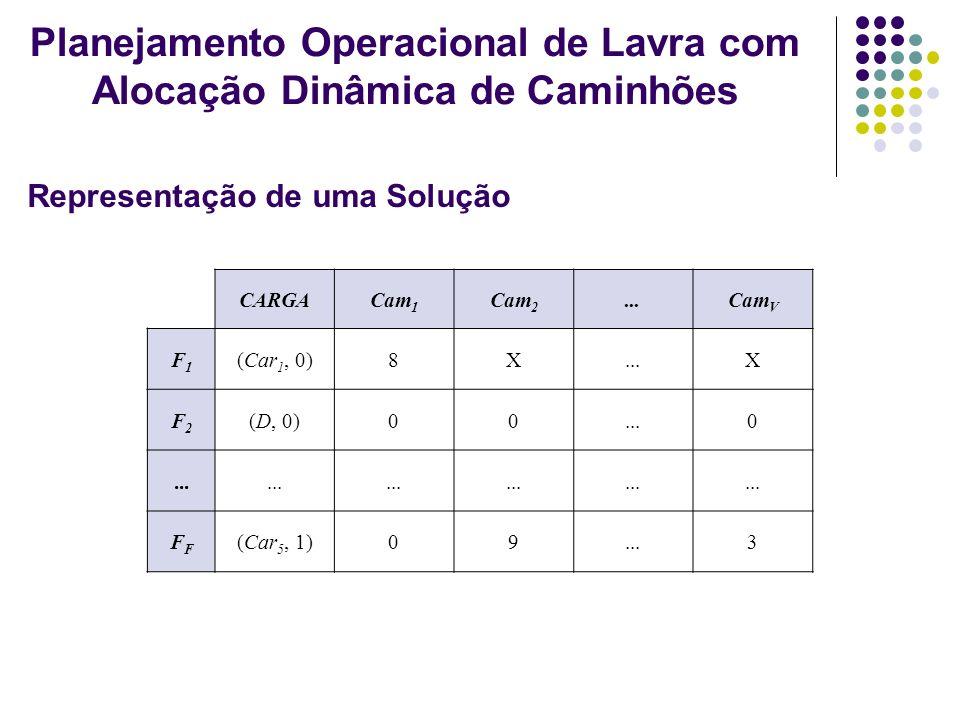 CARGACam 1 Cam 2...Cam V F1F1 (Car 1, 0)8X...X F2F2 (D, 0)00...0 F (Car 5, 1)09...3 Representação de uma Solução Planejamento Operacional de Lavra com