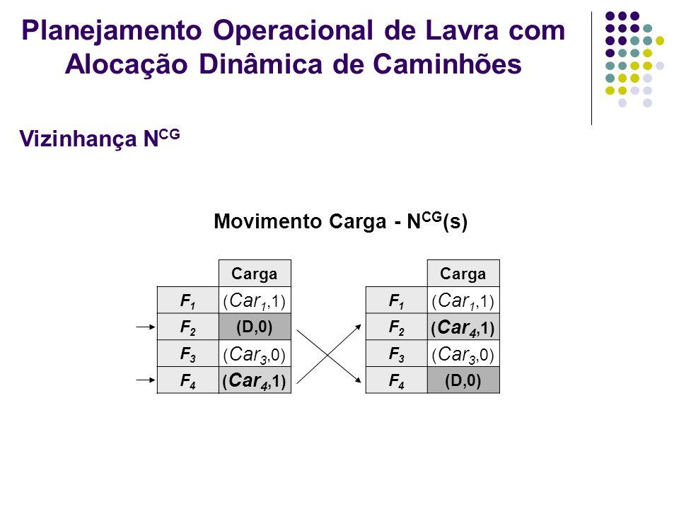 Movimento Carga - N CG (s) Carga F1F1 ( Car 1,1) F2F2 (D,0) F3F3 ( Car 3,0) F4F4 ( Car 4,1) Carga F1F1 ( Car 1,1) F2F2 ( Car 4,1) F3F3 ( Car 3,0) F4F4