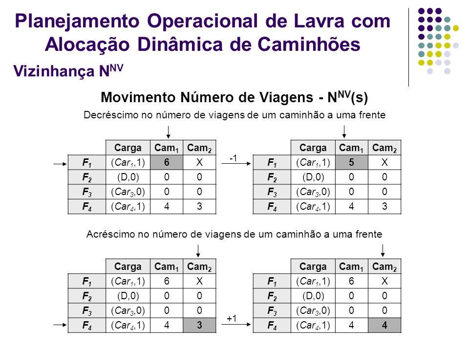 Movimento Número de Viagens - N NV (s) CargaCam 1 Cam 2 F1F1 (Car 1,1)6X F2F2 (D,0)00 F3F3 (Car 3,0)00 F4F4 (Car 4,1)43 Decréscimo no número de viagen