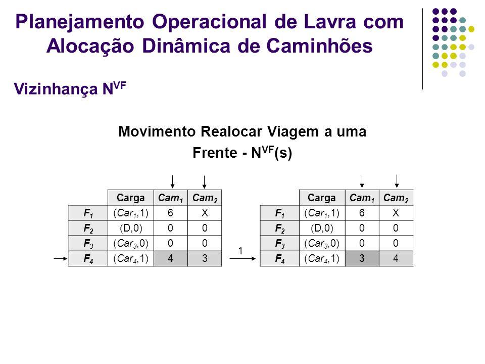 Movimento Realocar Viagem a uma Frente - N VF (s) CargaCam 1 Cam 2 F1F1 (Car 1,1)6X F2F2 (D,0)00 F3F3 (Car 3,0)00 F4F4 (Car 4,1)43 CargaCam 1 Cam 2 F1