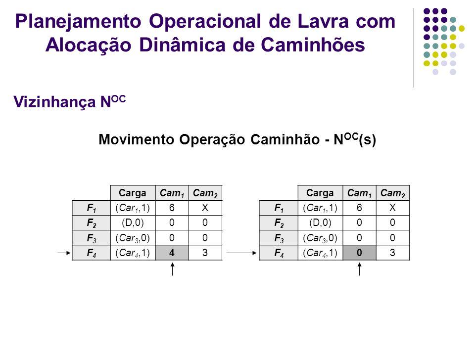 Movimento Operação Caminhão - N OC (s) CargaCam 1 Cam 2 F1F1 (Car 1,1)6X F2F2 (D,0)00 F3F3 (Car 3,0)00 F4F4 (Car 4,1)43 CargaCam 1 Cam 2 F1F1 (Car 1,1