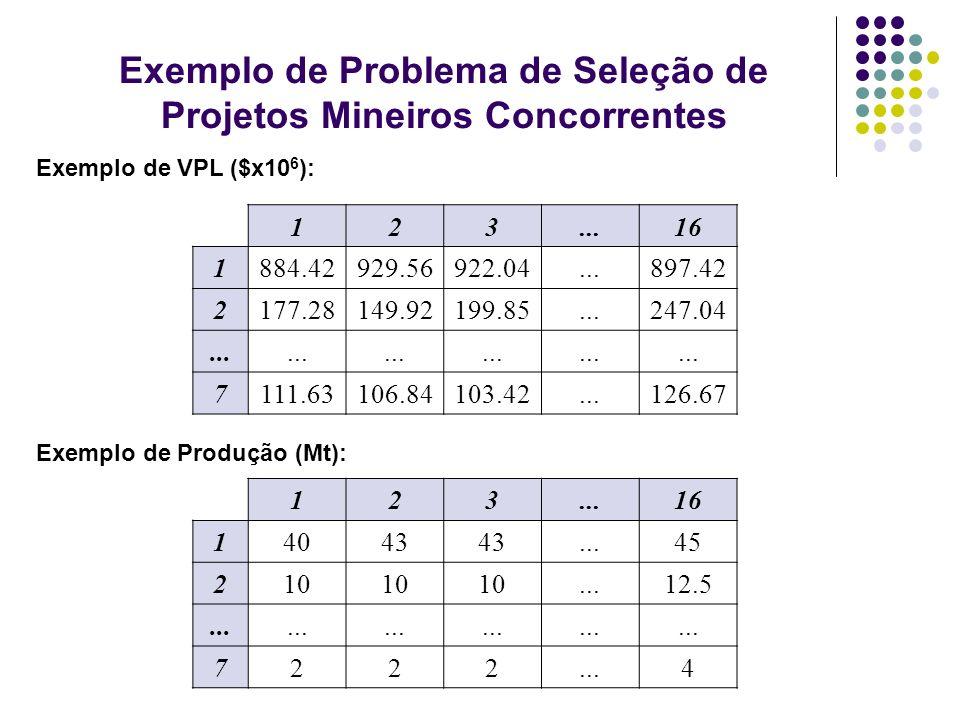 Exemplo de Problema de Seleção de Projetos Mineiros Concorrentes 123...16 1884.42929.56922.04...897.42 2177.28149.92199.85...247.04... 7111.63106.8410