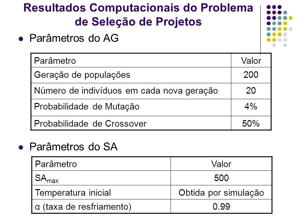 Resultados Computacionais do Problema de Seleção de Projetos Parâmetros do AG Parâmetros do SA ParâmetroValor Geração de populações200 Número de indiv