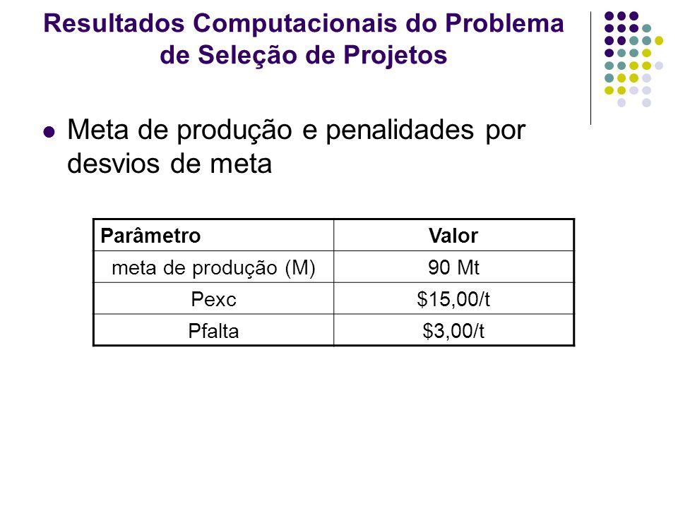 Resultados Computacionais do Problema de Seleção de Projetos Meta de produção e penalidades por desvios de meta ParâmetroValor meta de produção (M)90