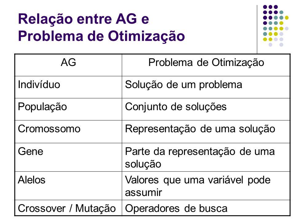 Relação entre AG e Problema de Otimização AGProblema de Otimização IndivíduoSolução de um problema PopulaçãoConjunto de soluções CromossomoRepresentaç