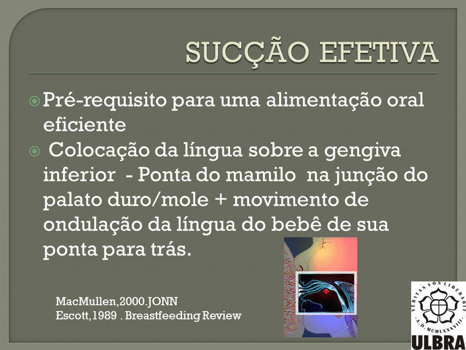 Pré-requisito para uma alimentação oral eficiente Colocação da língua sobre a gengiva inferior - Ponta do mamilo na junção do palato duro/mole + Coloc
