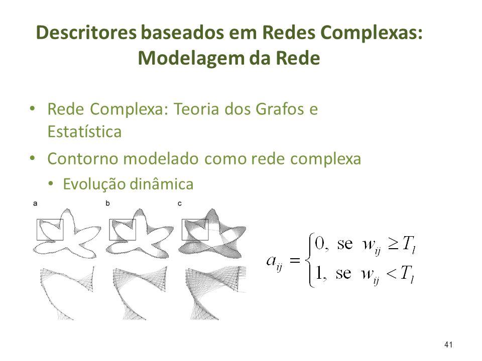 Descritores baseados em Redes Complexas: Modelagem da Rede Rede Complexa: Teoria dos Grafos e Estatística Contorno modelado como rede complexa Evoluçã