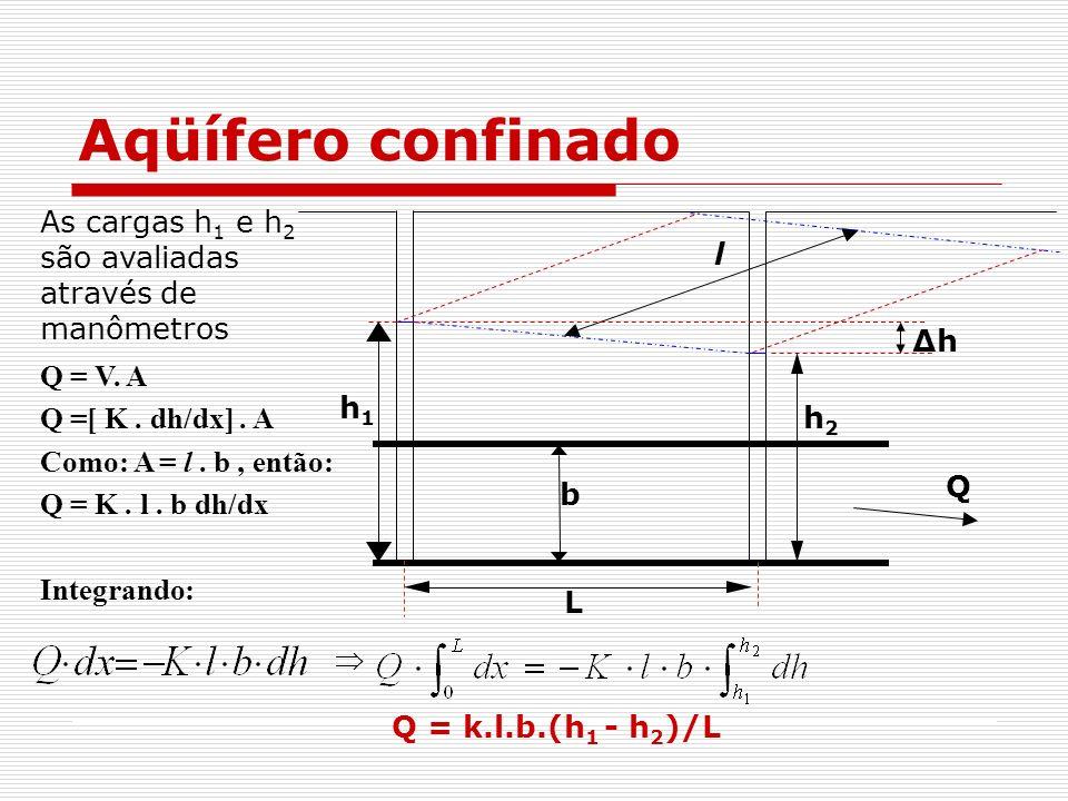 Q = V. A Q =[ K. dh/dx]. A Como: A = l. b, então: Q = K. l. b dh/dx Integrando: Aqüífero confinado As cargas h 1 e h 2 são avaliadas através de manôme