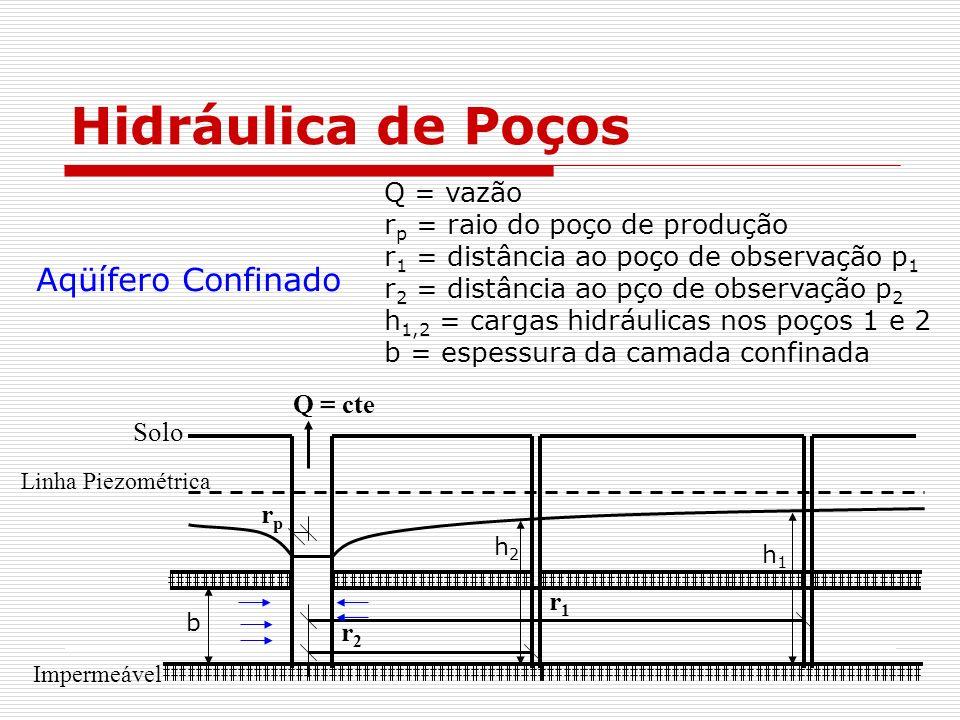 Hidráulica de Poços Q = vazão r p = raio do poço de produção r 1 = distância ao poço de observação p 1 r 2 = distância ao pço de observação p 2 h 1,2 = cargas hidráulicas nos poços 1 e 2 b = espessura da camada confinada Aqüífero Confinado r2r2 r1r1 Q = cte rprp Solo Linha Piezométrica Impermeável h1h1 h2h2 b