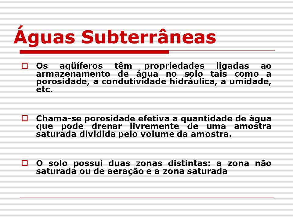 Origem das Águas Subterrâneas Superfície do terreno Camada Impermeável Zona de aeração ou não saturada Zona saturada L.