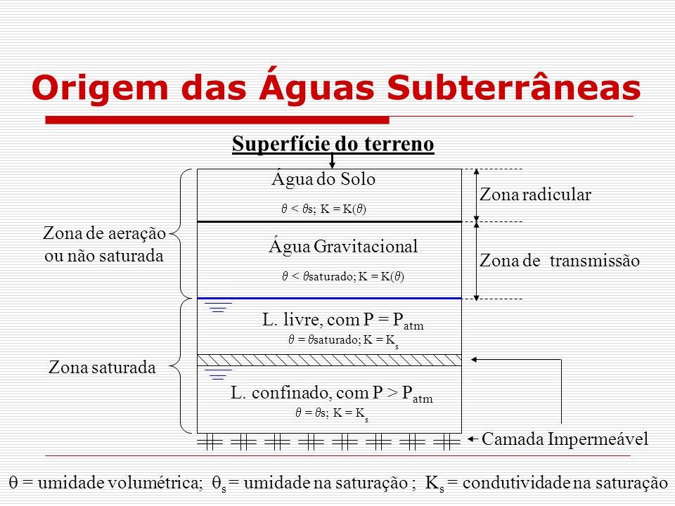 Origem das Águas Subterrâneas Superfície do terreno Camada Impermeável Zona de aeração ou não saturada Zona saturada L. livre, com P = P atm = saturad