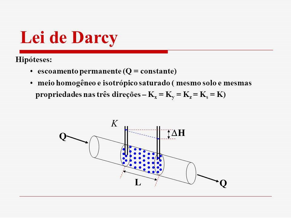 Hipóteses: escoamento permanente (Q = constante) meio homogêneo e isotrópico saturado ( mesmo solo e mesmas propriedades nas três direções – K x = K y = K z = K s = K) Lei de Darcy K Q Q L H