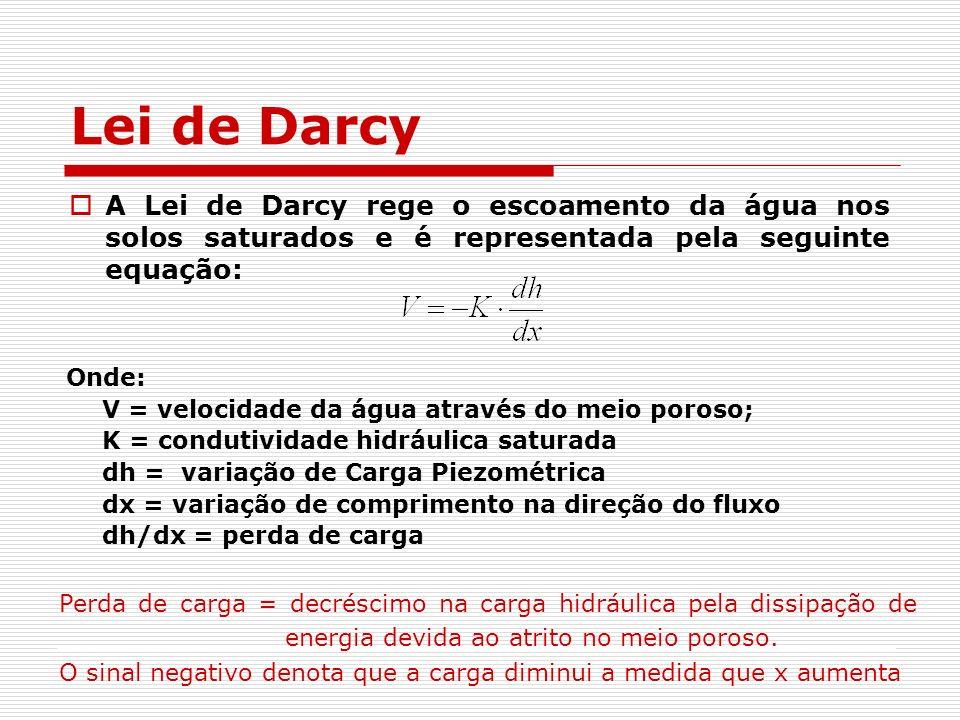 Lei de Darcy Condutividade Hidráulica K medida da habilidade de um aqüífero conduzir água através do meio poroso; é expressa em m/dia, m/s, mm/h [K = v/(dh/dx)].