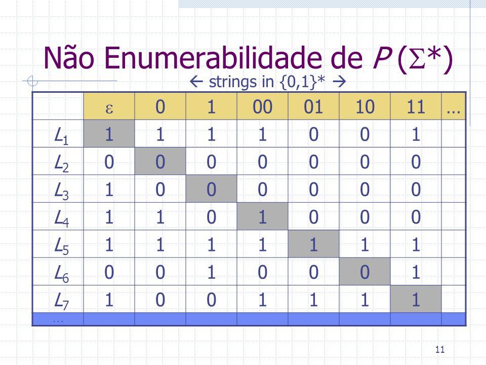 11 Não Enumerabilidade de P ( *) 0100011011… L 1 1111001 L 2 0000000 L 3 1000000 L 4 1101000 L 5 1111111 L 6 0010001 L 7 1001111... strings in {0,1}*