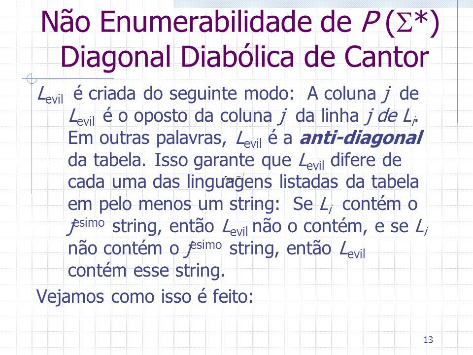 13 Não Enumerabilidade de P ( *) Diagonal Diabólica de Cantor L evil é criada do seguinte modo: A coluna j de L evil é o oposto da coluna j da linha j