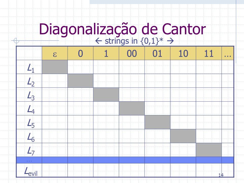 14 Diagonalização de Cantor 0100011011… L 1 L 2 L 3 L 4 L 5 L 6 L 7... L evil strings in {0,1}*