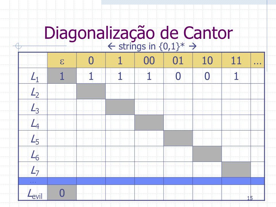 15 Diagonalização de Cantor 0100011011… L 1 1111001 L 2 L 3 L 4 L 5 L 6 L 7... L evil 0 strings in {0,1}*