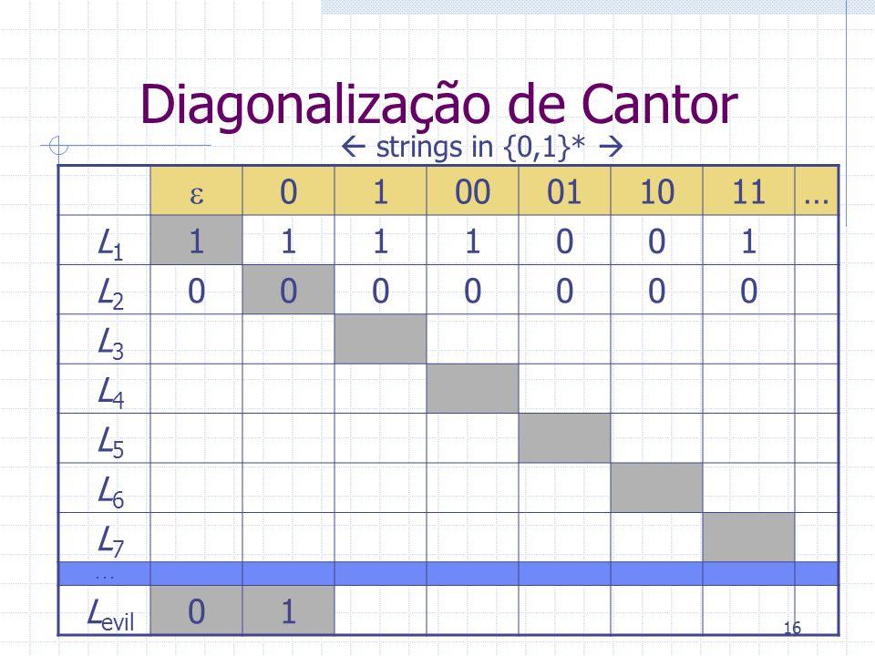 16 Diagonalização de Cantor 0100011011… L 1 1111001 L 2 0000000 L 3 L 4 L 5 L 6 L 7... L evil 01 strings in {0,1}*