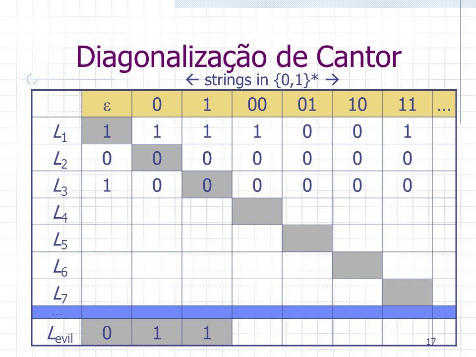 17 Diagonalização de Cantor 0100011011… L 1 1111001 L 2 0000000 L 3 1000000 L 4 L 5 L 6 L 7... L evil 011 strings in {0,1}*