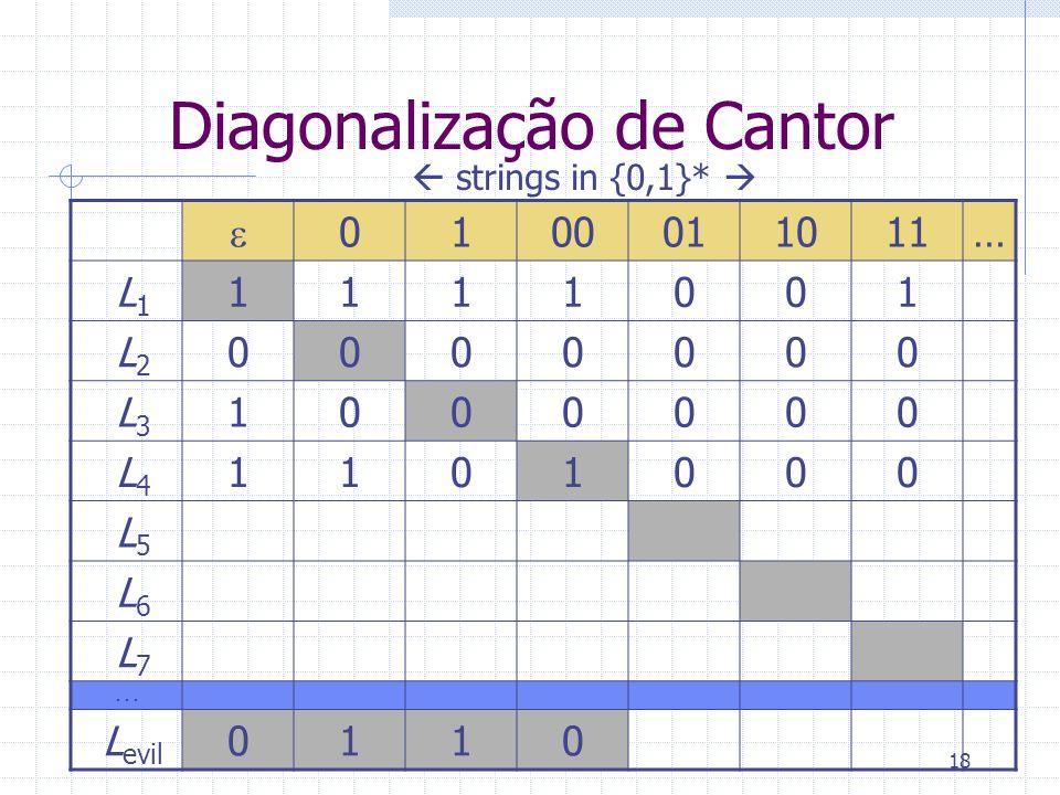 18 Diagonalização de Cantor 0100011011… L 1 1111001 L 2 0000000 L 3 1000000 L 4 1101000 L 5 L 6 L 7... L evil 0110 strings in {0,1}*