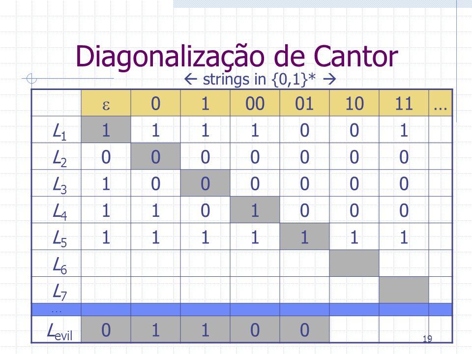 19 Diagonalização de Cantor 0100011011… L 1 1111001 L 2 0000000 L 3 1000000 L 4 1101000 L 5 1111111 L 6 L 7... L evil 01100 strings in {0,1}*
