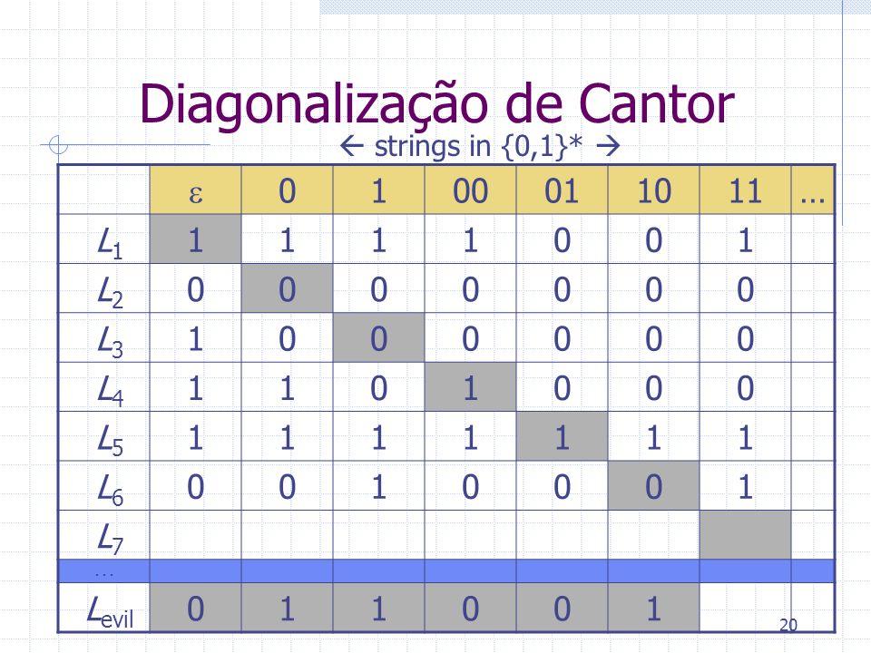 20 Diagonalização de Cantor 0100011011… L 1 1111001 L 2 0000000 L 3 1000000 L 4 1101000 L 5 1111111 L 6 0010001 L 7... L evil 011001 strings in {0,1}*