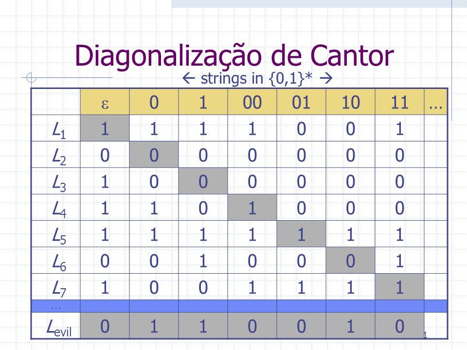 21 Diagonalização de Cantor 0100011011… L 1 1111001 L 2 0000000 L 3 1000000 L 4 1101000 L 5 1111111 L 6 0010001 L 7 1001111... L evil 0110010 strings