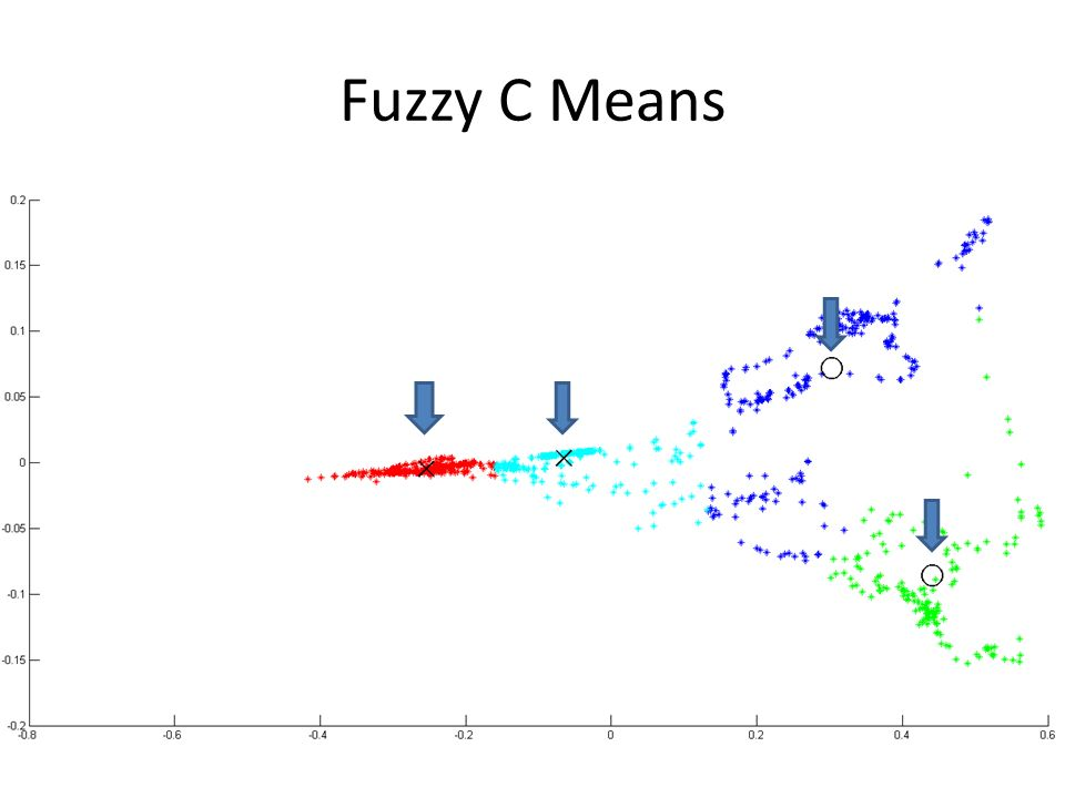 Fuzzy C Means