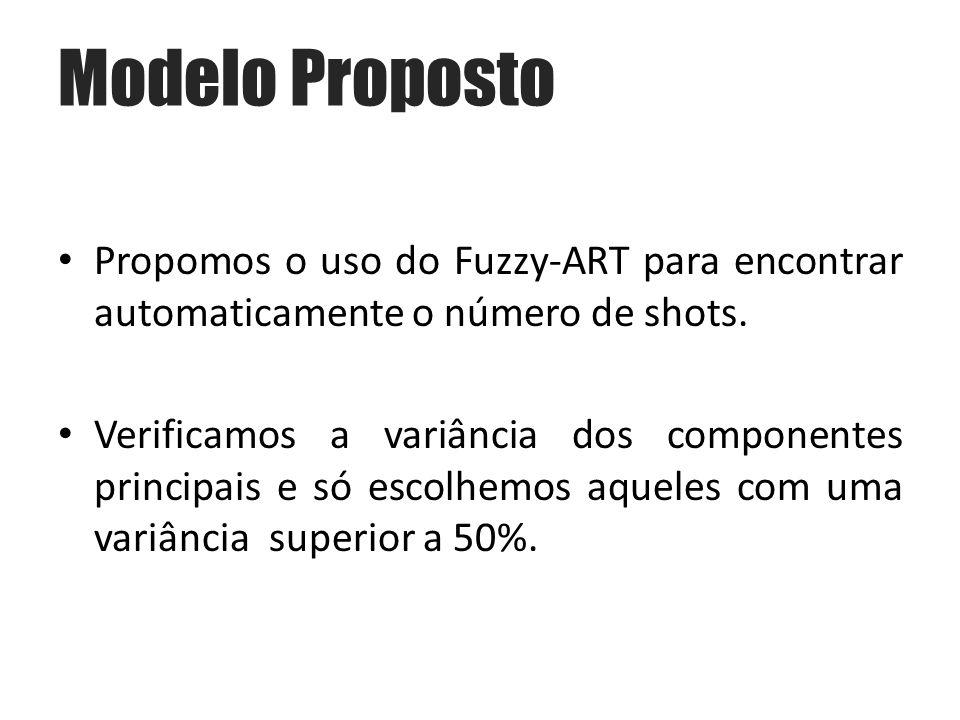 Propomos o uso do Fuzzy-ART para encontrar automaticamente o número de shots.