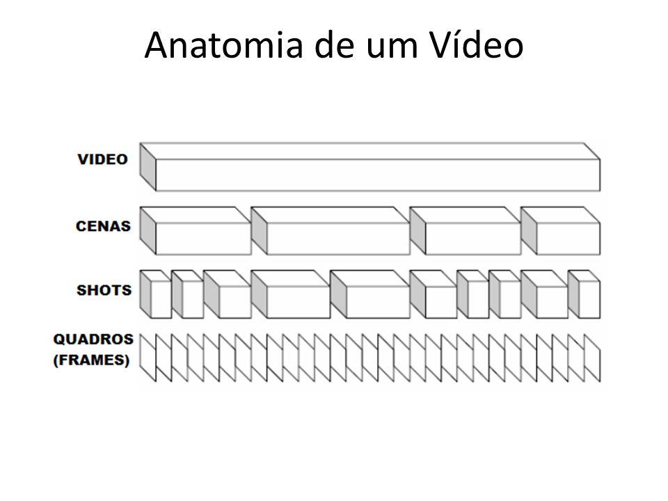 Anatomia de um Vídeo