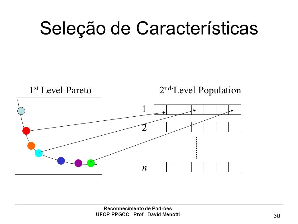 Reconhecimento de Padrões UFOP-PPGCC - Prof. David Menotti 30 Seleção de Características 1 st Level Pareto2 nd- Level Population 1 2 n