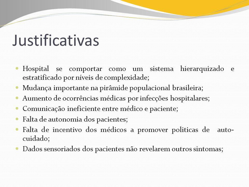 Justificativas Hospital se comportar como um sistema hierarquizado e estratificado por níveis de complexidade; Mudança importante na pirâmide populaci