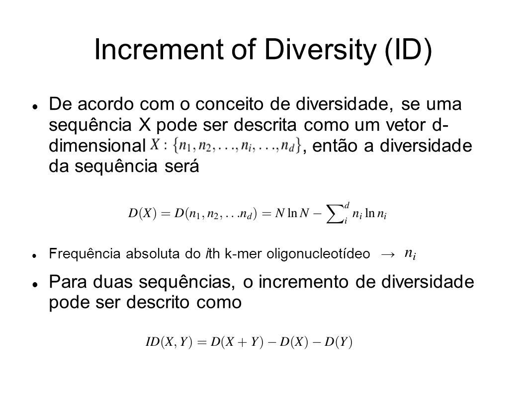 Increment of Diversity (ID) De acordo com o conceito de diversidade, se uma sequência X pode ser descrita como um vetor d- dimensional, então a diversidade da sequência será Frequência absoluta do ith k-mer oligonucleotídeo Para duas sequências, o incremento de diversidade pode ser descrito como