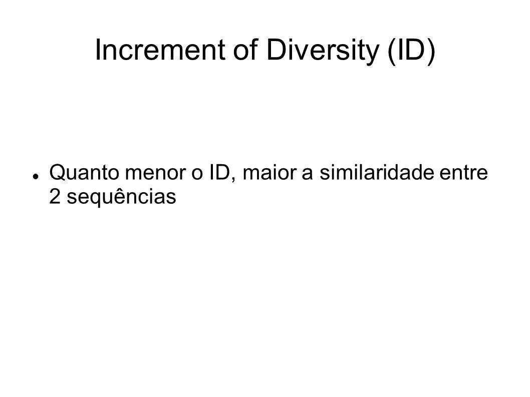 Increment of Diversity (ID) Quanto menor o ID, maior a similaridade entre 2 sequências