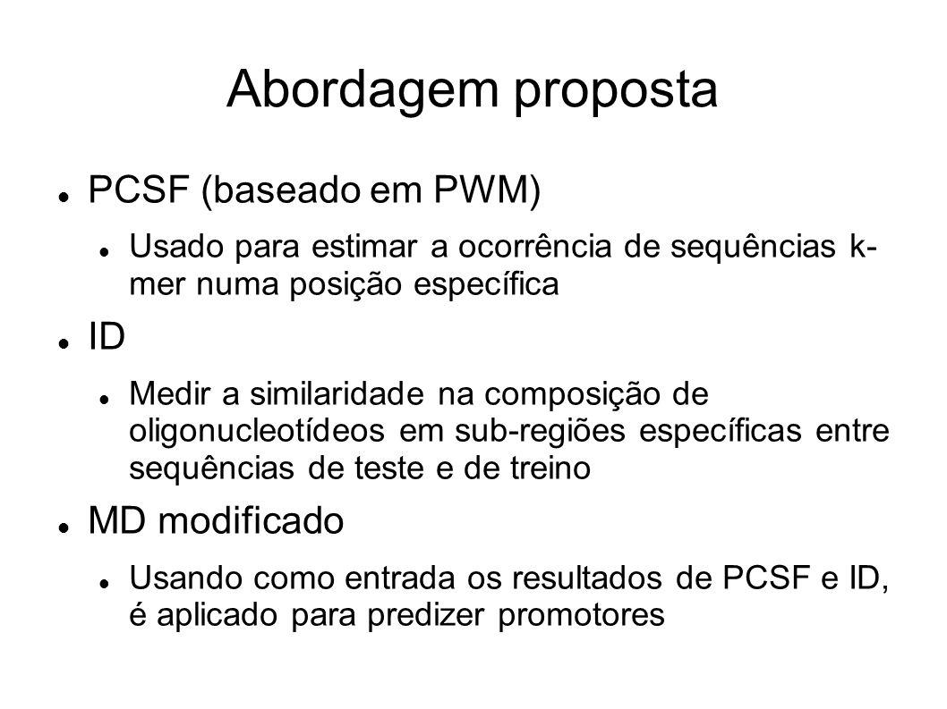 Abordagem proposta PCSF (baseado em PWM) Usado para estimar a ocorrência de sequências k- mer numa posição específica ID Medir a similaridade na composição de oligonucleotídeos em sub-regiões específicas entre sequências de teste e de treino MD modificado Usando como entrada os resultados de PCSF e ID, é aplicado para predizer promotores
