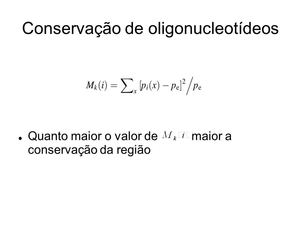Conservação de oligonucleotídeos Quanto maior o valor de maior a conservação da região