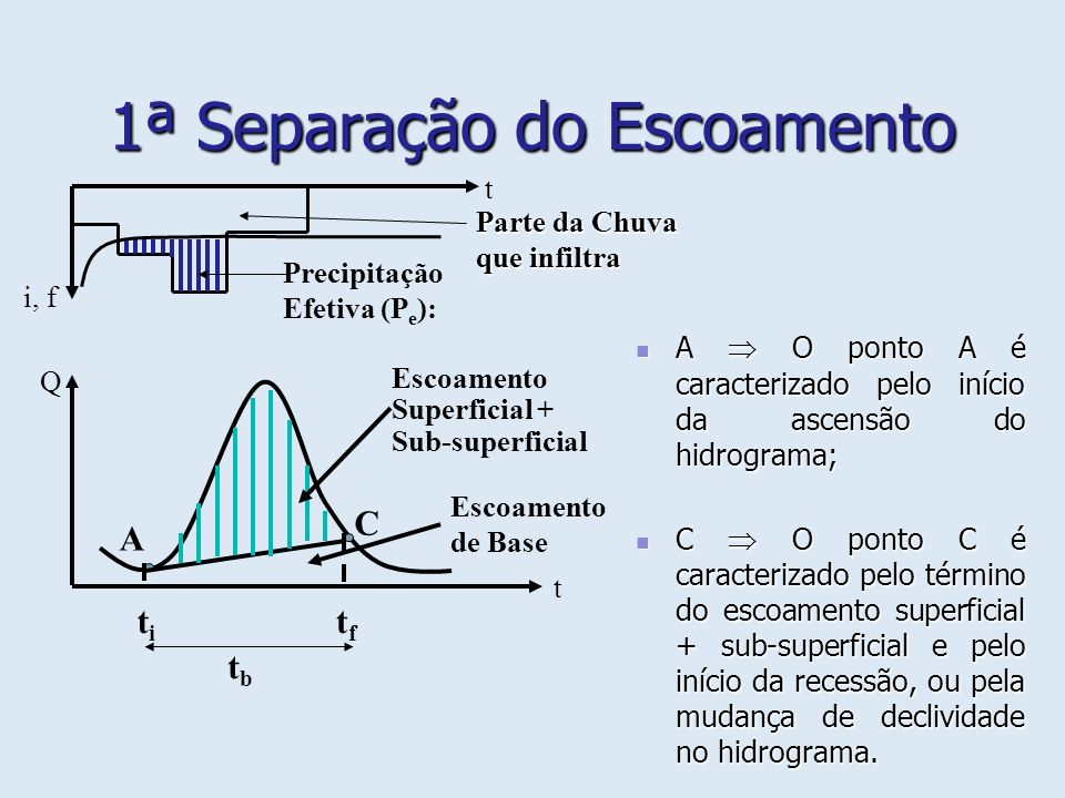 1ª Separação do Escoamento Q(t) Vazão total do escoamento para o tempo t; (Q s +Q ss ) (t) Vazão do escoamento superficial + sub-superficial para o tempo t; Q b (t) Vazão do escoamento de base para o tempo t.