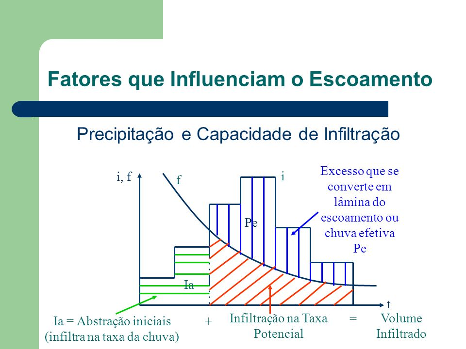 Fatores que Influenciam o Escoamento Precipitação e Capacidade de Infiltração Volume Infiltrado i, f t f i Excesso que se converte em lâmina do escoamento ou chuva efetiva Pe Ia = Abstração iniciais (infiltra na taxa da chuva) Infiltração na Taxa Potencial Ia + Pe =