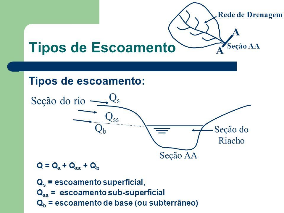 Tipos de Escoamento QsQs Q ss QbQb Seção do rio Seção AA Seção do Riacho Q = Q s + Q ss + Q b Q s = escoamento superficial, Q ss = escoamento sub-superficial Q b = escoamento de base (ou subterrâneo) Tipos de escoamento: A A Seção AA Rede de Drenagem