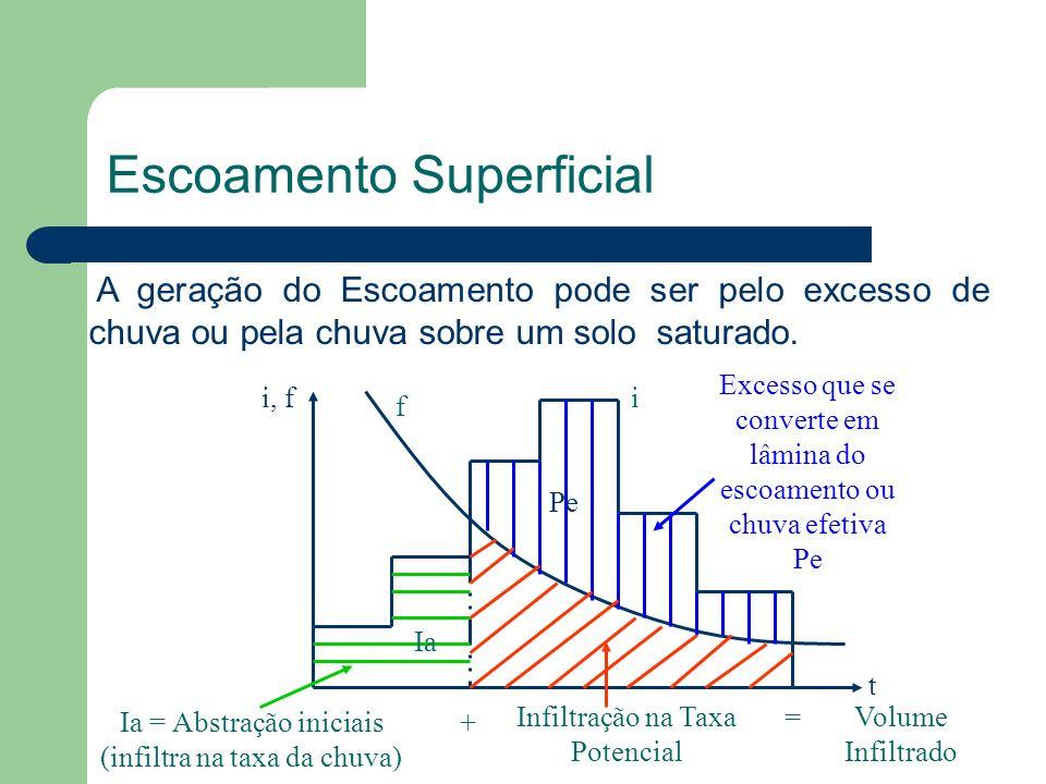 Escoamento Superficial A geração do Escoamento pode ser pelo excesso de chuva ou pela chuva sobre um solo saturado. Volume Infiltrado i, f t f i Exces