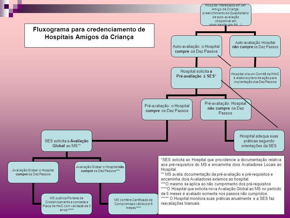 Fluxograma para credenciamento de Hospitais Amigos da Criança *SES solicita ao Hospital que providencie a documentação relativa aos pré-requisitos do