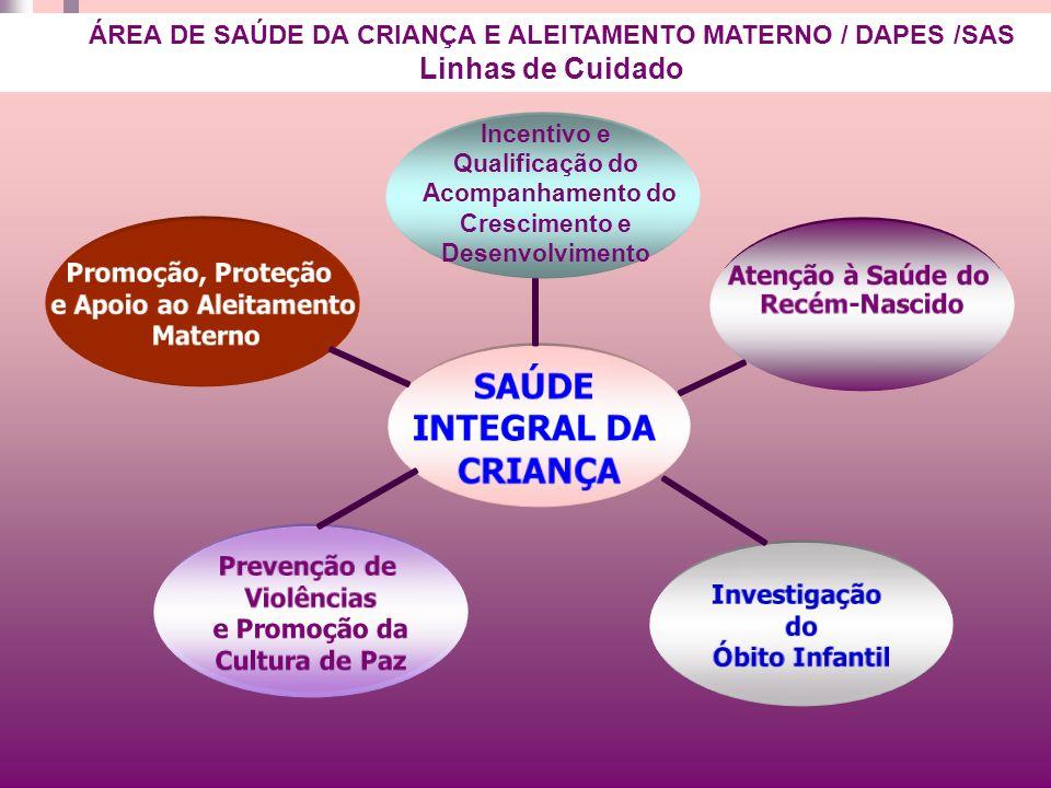 SAÚDE INTEGRAL DA CRIANÇA Promoção, Proteção e Apoio ao Aleitamento Materno Investigação do Óbito Infantil Prevenção de Violências e Promoção da Cultu