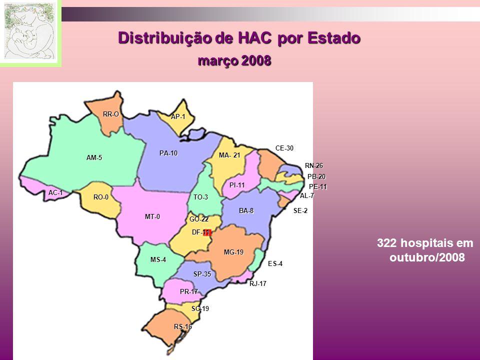 Distribuição de HAC por Estado Distribuição de HAC por Estado março 2008 março 2008 GO-22 PI-11 PE-11 RN-26 SE-2 MA- 21 ES-4 CE-30 AL-7 BA-8 SP-35 MG-