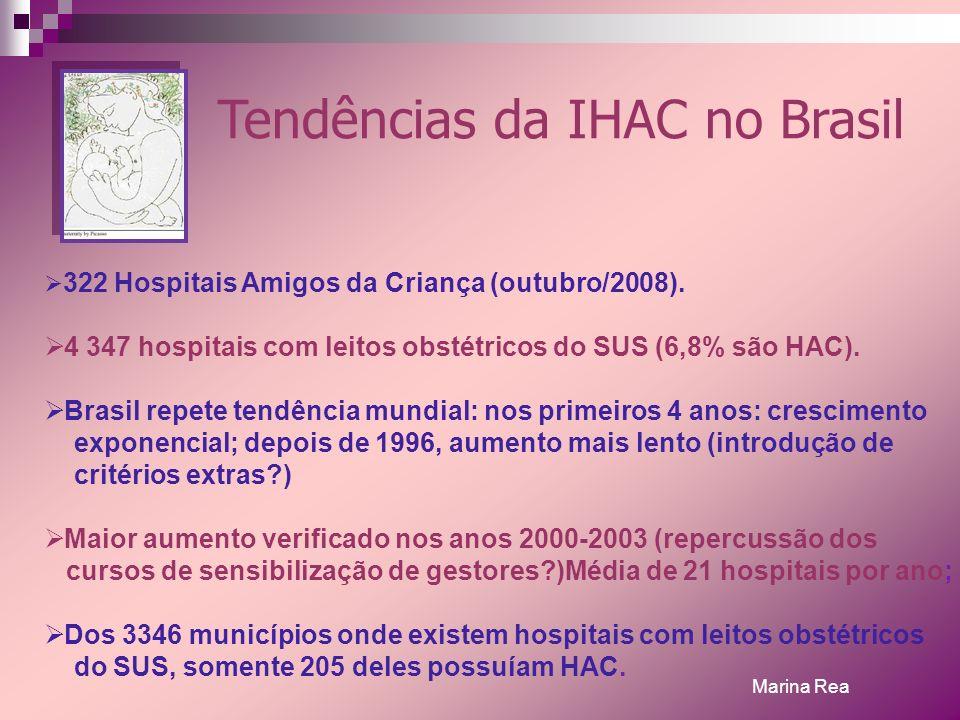 Tendências da IHAC no Brasil 322 Hospitais Amigos da Criança (outubro/2008). 4 347 hospitais com leitos obstétricos do SUS (6,8% são HAC). Brasil repe
